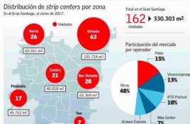 Sector oriente concentra el 30,8% de los strip centers