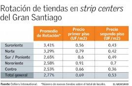 Sectores suroriente y norte lideran rotación de tiendas en strip centers